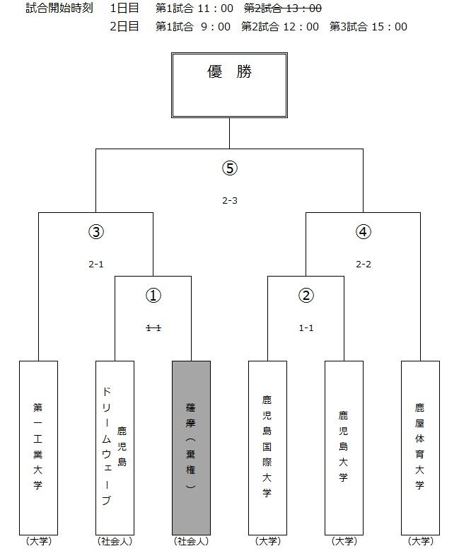 組み合わせ薩摩棄権分.jpg